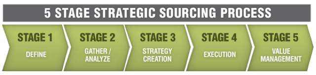5 Stage Strategic Sourcing Process