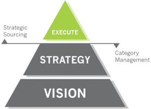 Source-to-Pay Transformation Strategic Sourcing Category Management Execute Strategy Vision