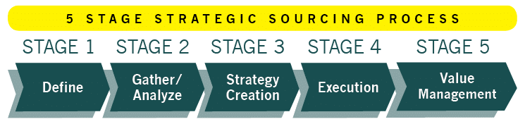 Source-to-Pay Transformation 5 Stage Strategic Sourcing Process Define Gather Analyze Strategy Creation Execution Value Management