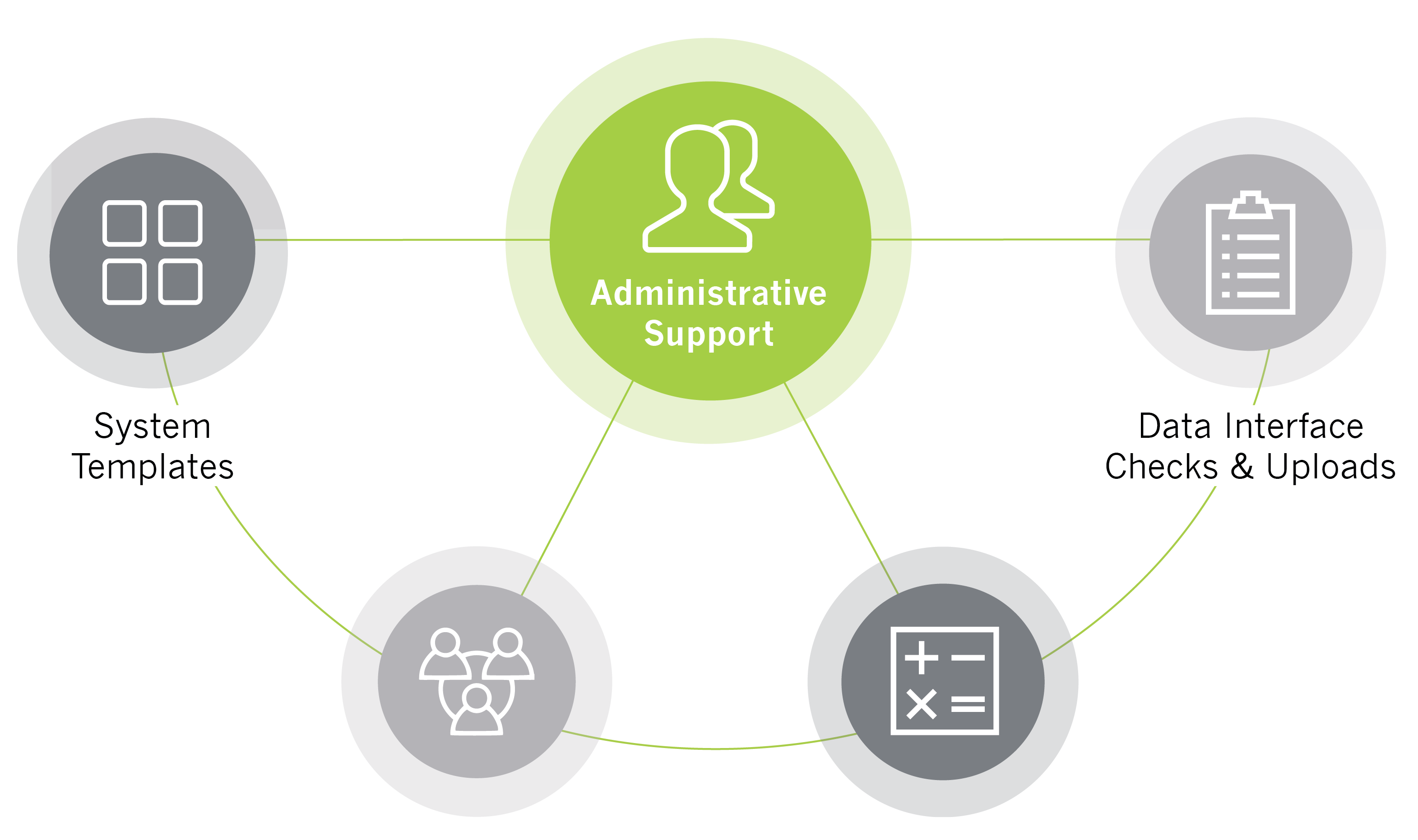 Sustainment Administrative Support System Templates Data Interface Checks and Uploads