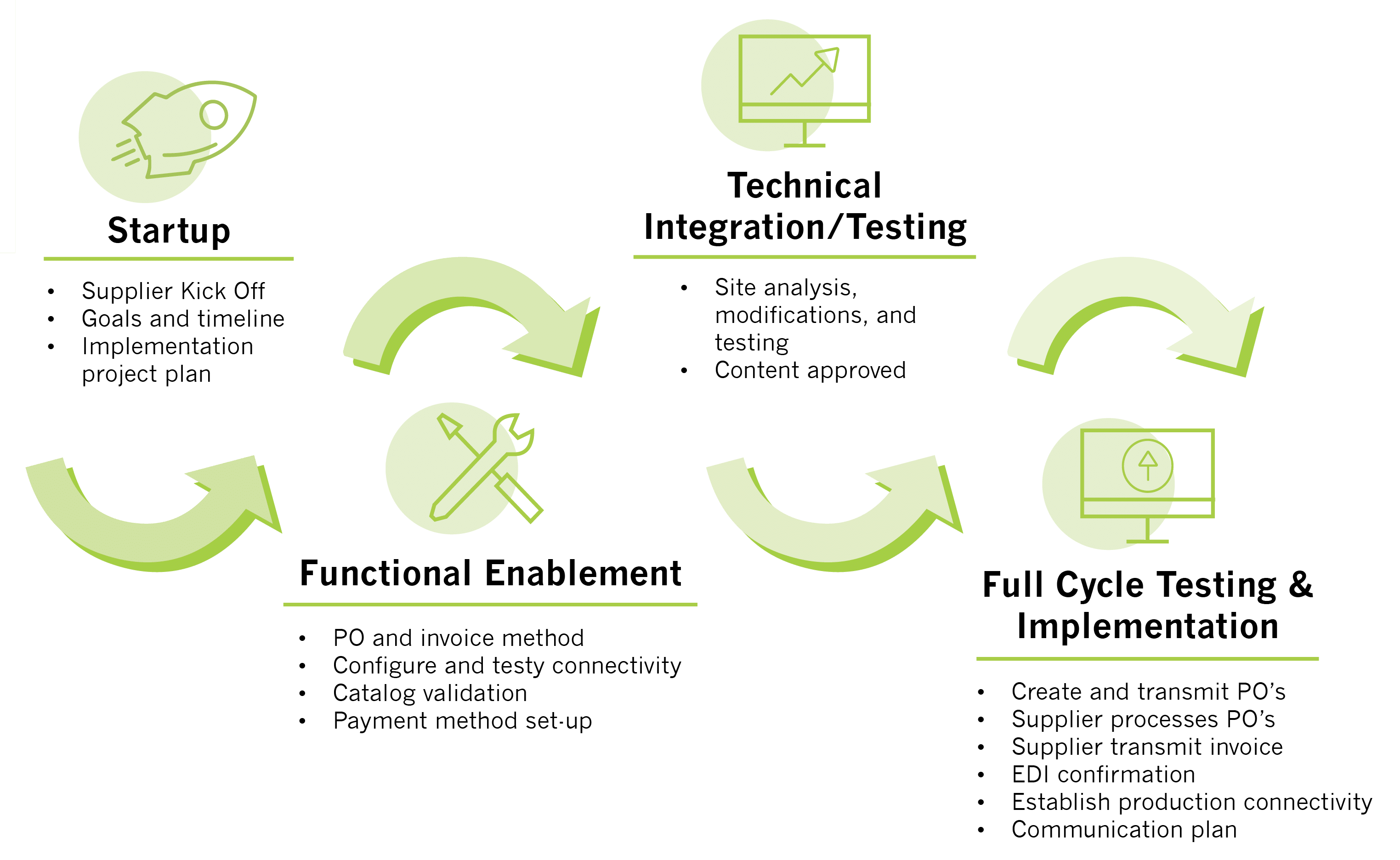 Sustainment Source-to-Pay Startup Functional Enablement Technical Integration Testing and Implementation