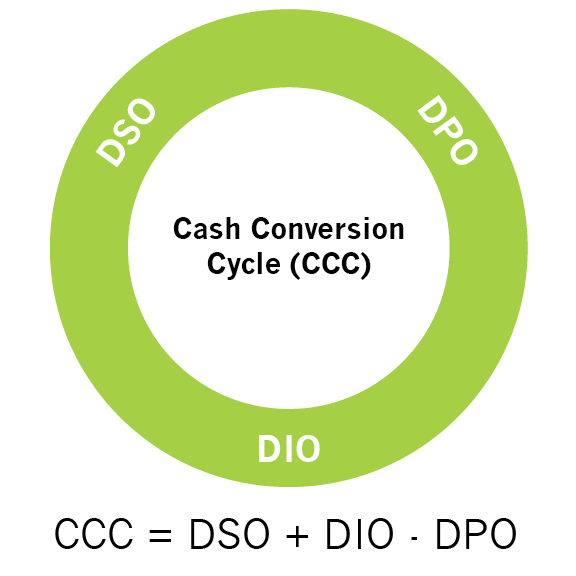 Working Capital and Treasury Management Cash Conversion Cycle DSO DPO DIO