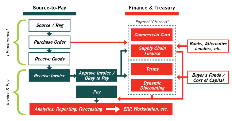 Working Capital and Treasury Management Source-to-Pay Finance and Treasury Payment Channels Invoice and Pay eProcurement